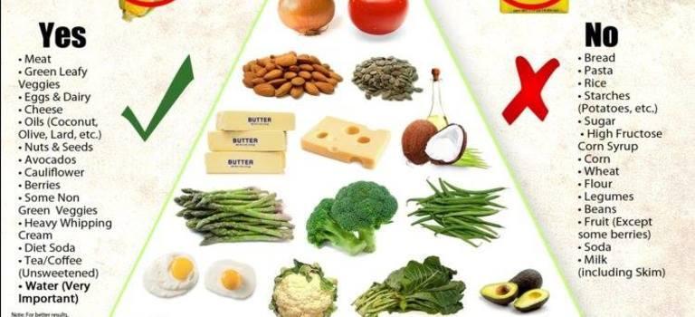 Високомазнинна диета